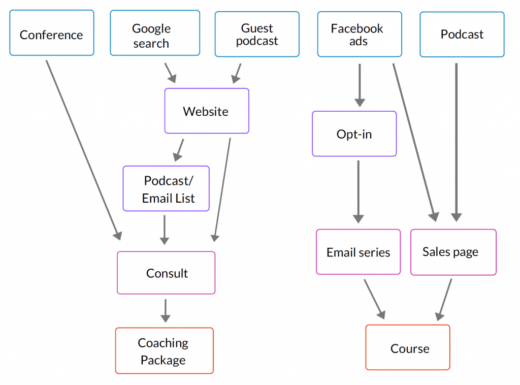 FUNNEL MAP