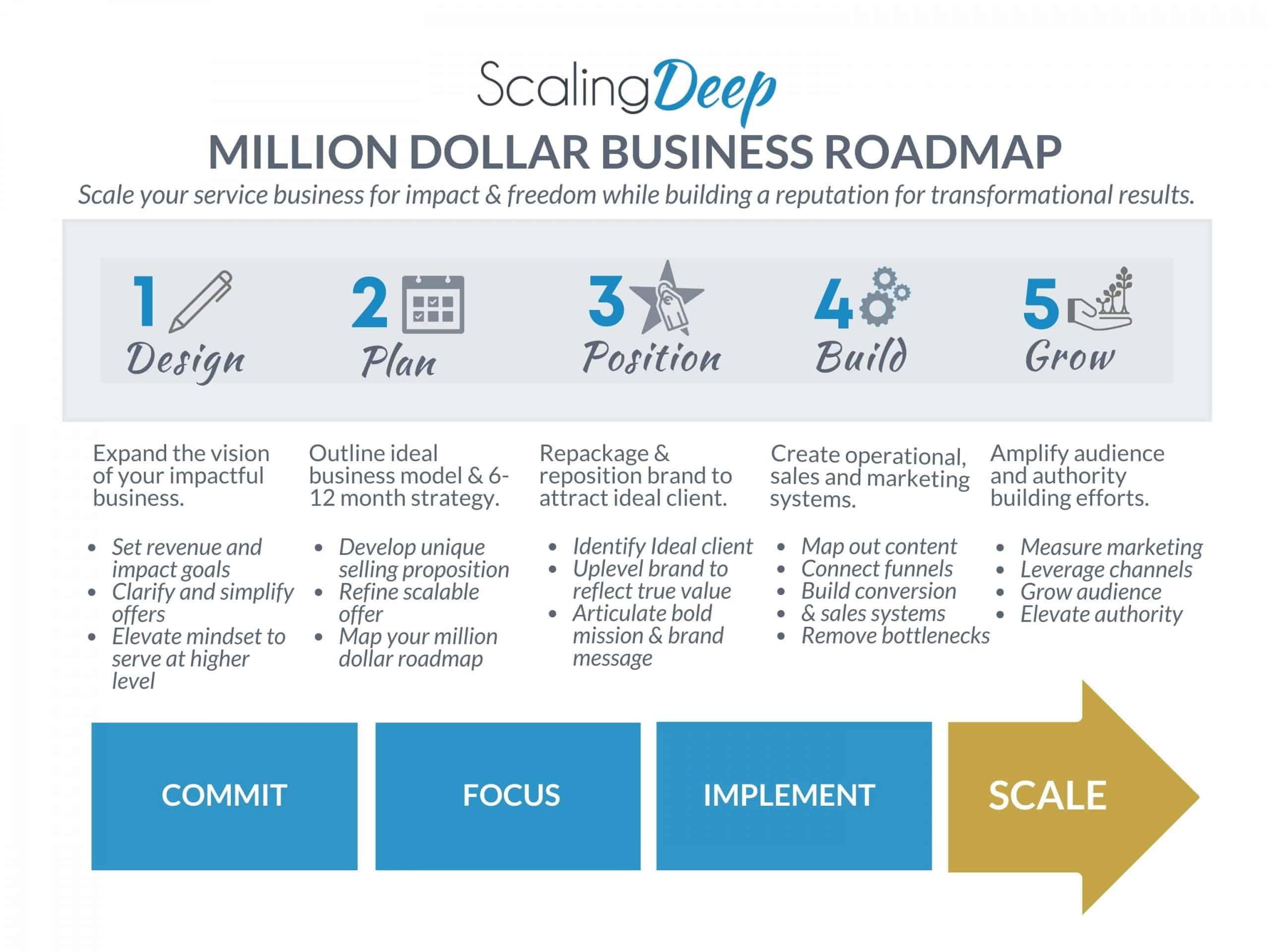 SD $1M Success Map (1)
