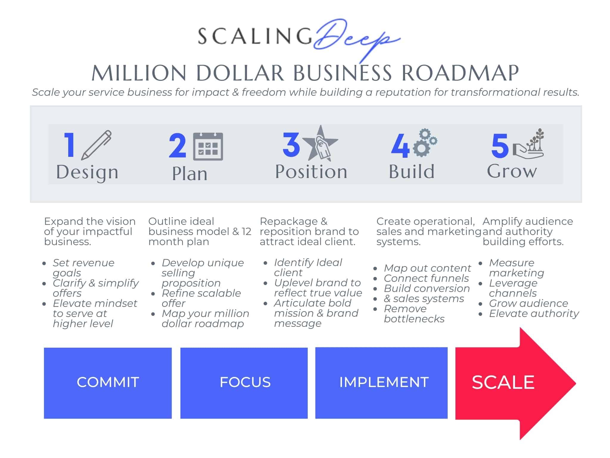 Client Success Map